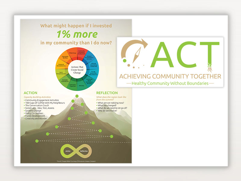 ACT (Achieving Community Together)